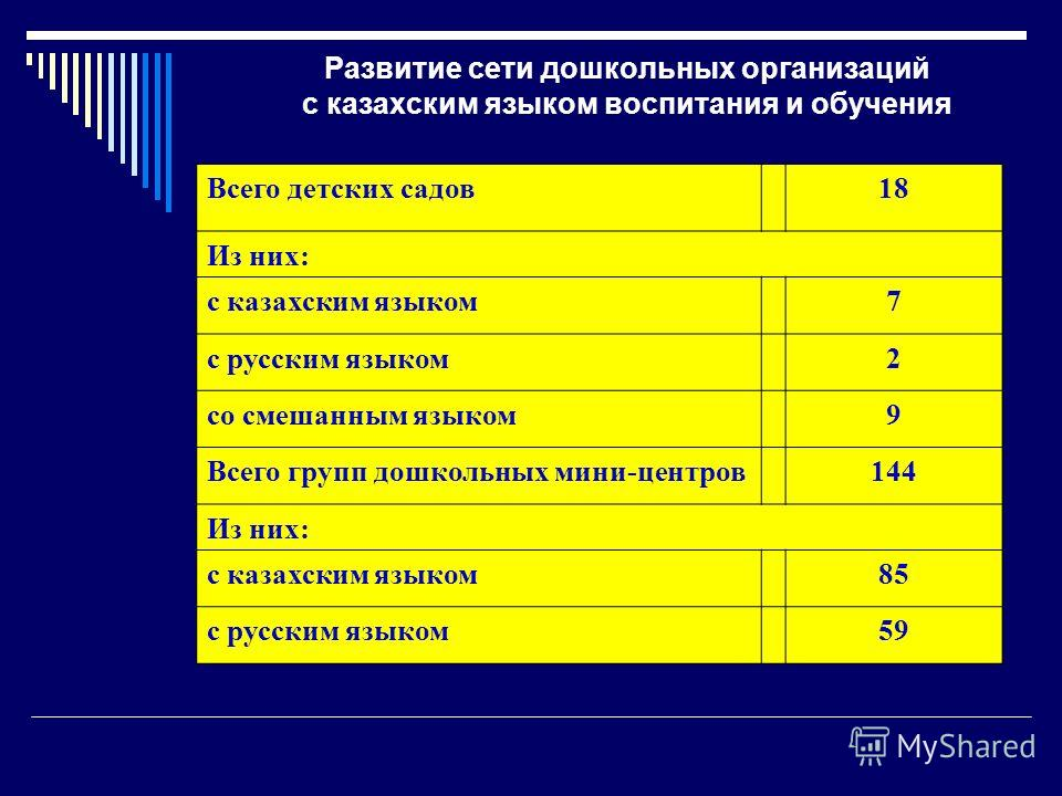 Развитие сети дошкольных организаций с казахским языком воспитания и обучения Всего детских садов 18 Из них: с казахским языком 7 с русским языком 2 со смешанным языком 9 Всего групп дошкольных мини-центров 144 Из них: с казахским языком 85 с русским