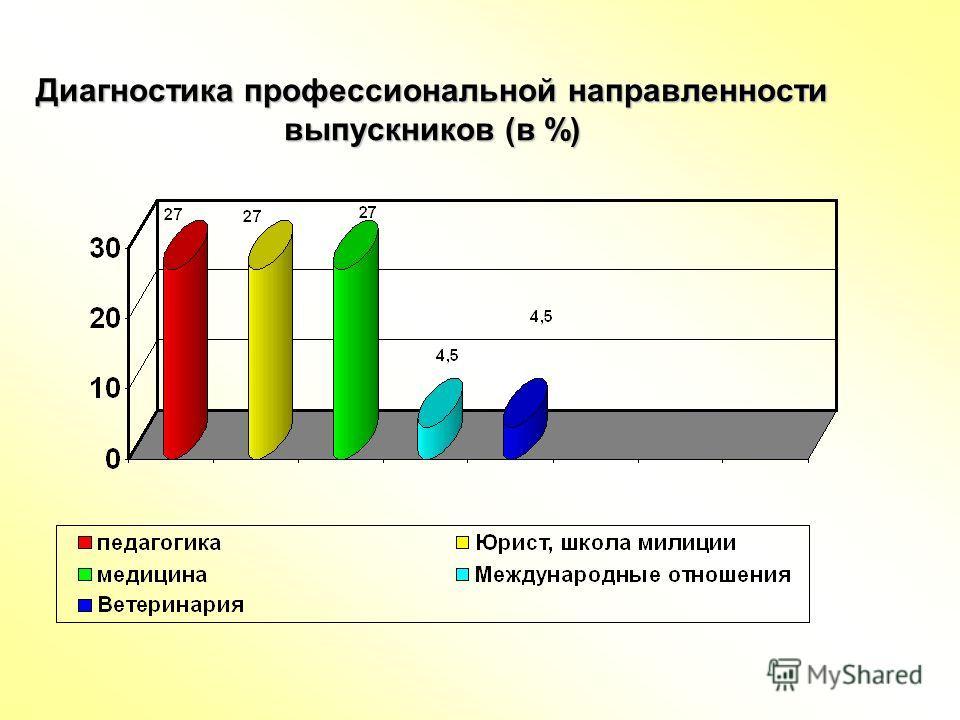 Диагностика профессиональной направленности выпускников (в %)