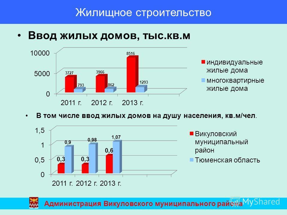 Ввод жилых домов, тыс.кв.м Администрация Викуловского муниципального района В том числе ввод жилых домов на душу населения, кв.м/чел. Жилищное строительство