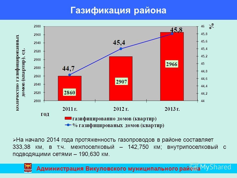 На начало 2014 года протяженность газопроводов в районе составляет 333,38 км, в т.ч. межпоселковый – 142,750 км; внутрипоселковый с подводящими сетями – 190,630 км. Газификация района