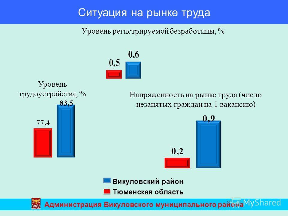 Уровень регистрируемой безработицы, % Викуловский район Тюменская область Уровень трудоустройства, % Напряженность на рынке труда (число незанятых граждан на 1 вакансию) Ситуация на рынке труда Администрация Викуловского муниципального района