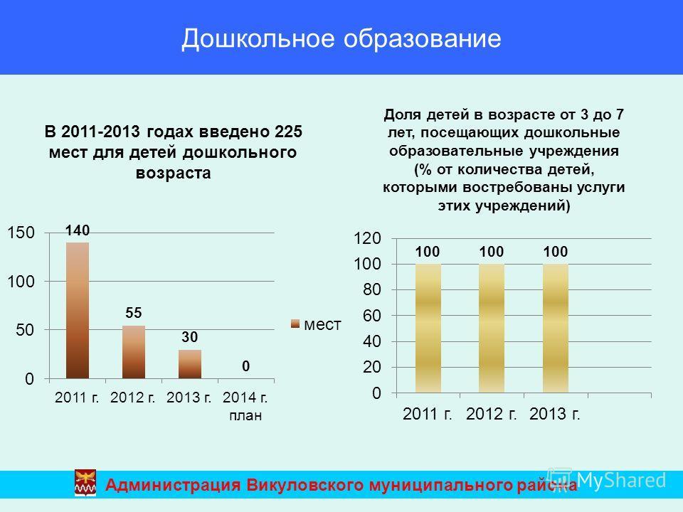 Дошкольное образование Администрация Викуловского муниципального района В 2011-2013 годах введено 225 мест для детей дошкольного возраста Доля детей в возрасте от 3 до 7 лет, посещающих дошкольные образовательные учреждения (% от количества детей, ко