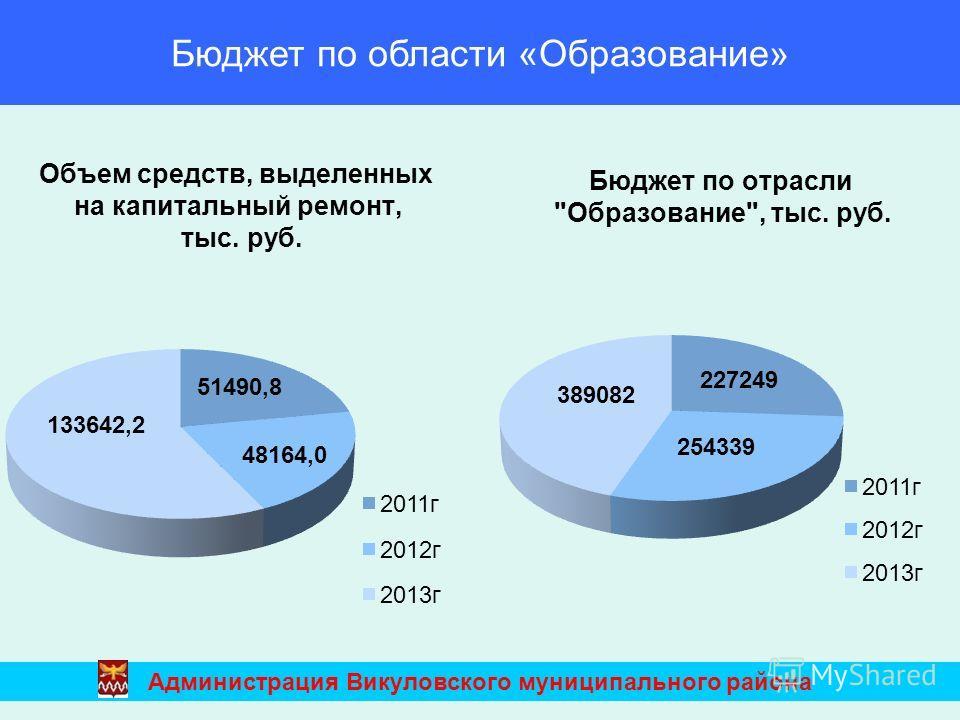 Бюджет по области «Образование» Администрация Викуловского муниципального района