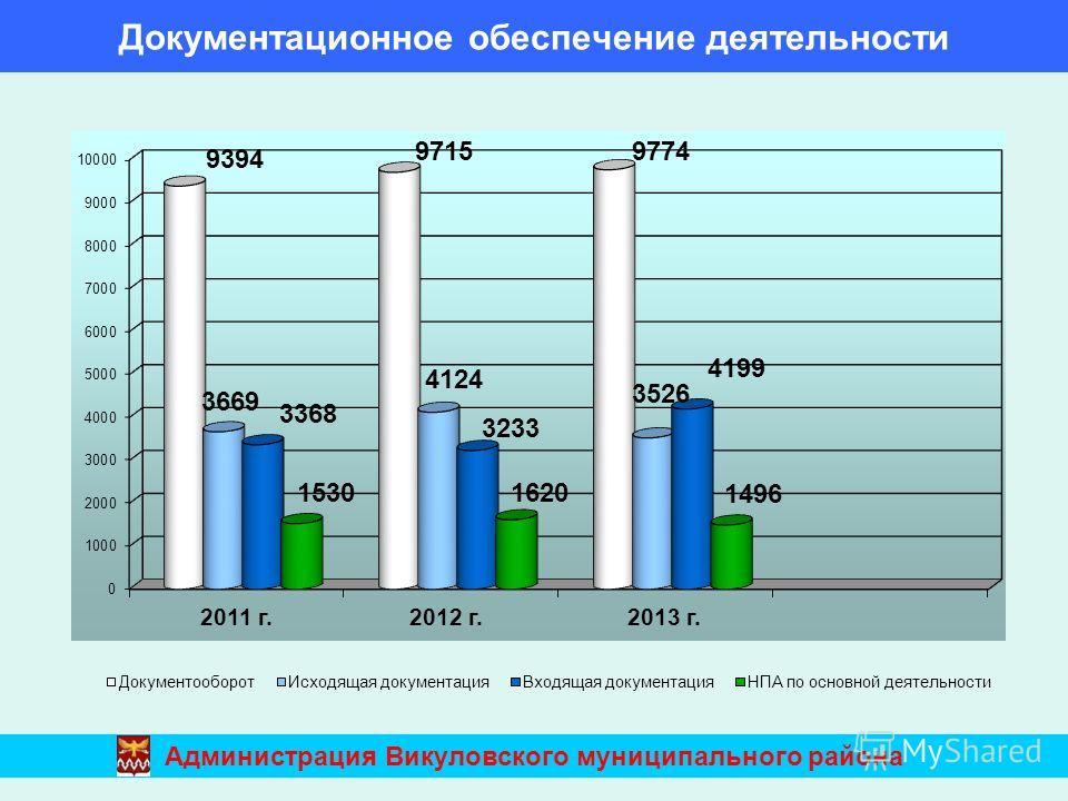 Документационное обеспечение деятельности Администрация Викуловского муниципального района