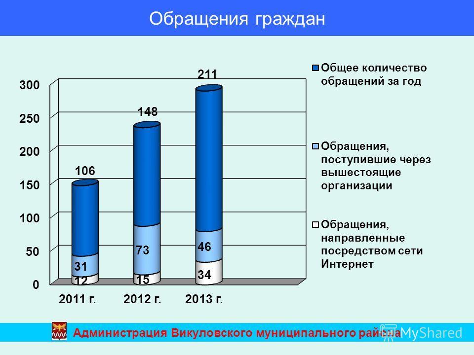 Обращения граждан Администрация Викуловского муниципального района