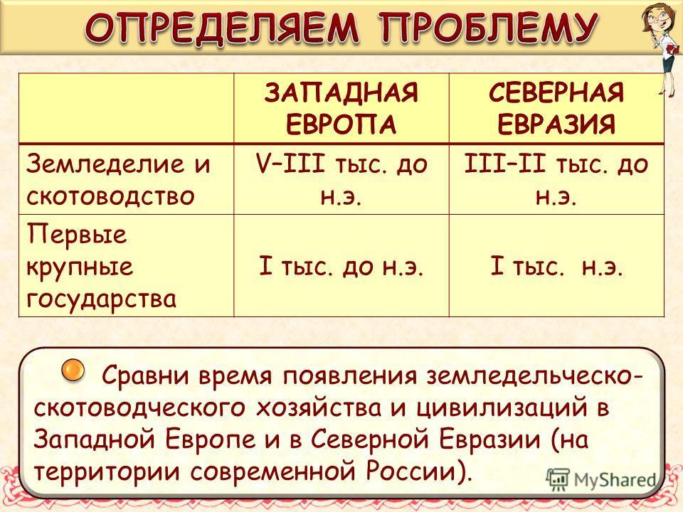 Сравни время появления земледельческо- скотоводческого хозяйства и цивилизаций в Западной Европе и в Северной Евразии (на территории современной России). ЗАПАДНАЯ ЕВРОПА СЕВЕРНАЯ ЕВРАЗИЯ Земледелие и скотоводство V–III тыс. до н.э. III–II тыс. до н.э