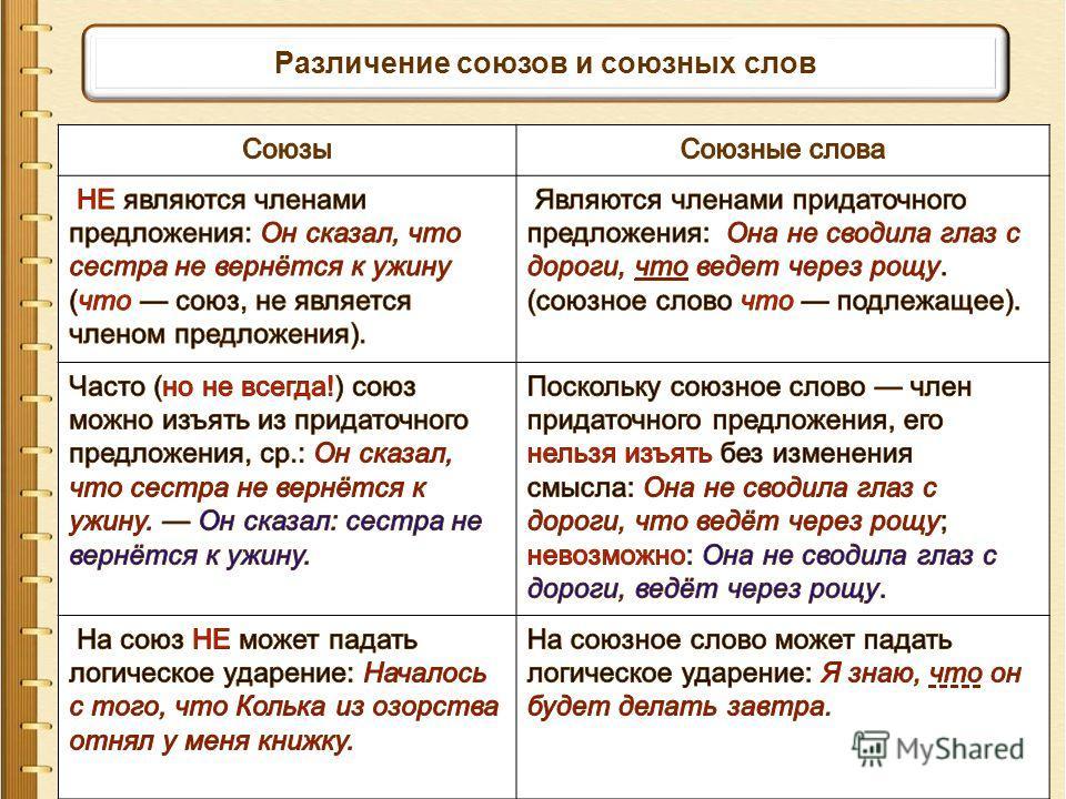Различение союзов и союзных слов