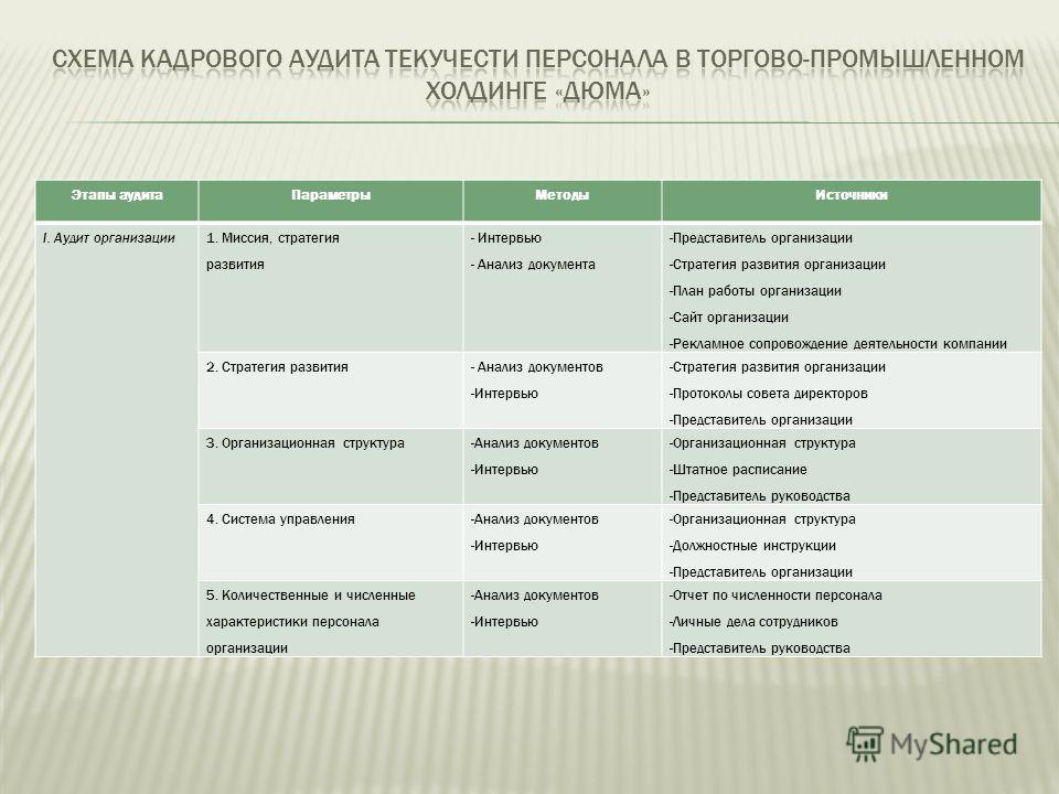 Этапы аудита ПараметрыМетоды Источники I. Аудит организации 1. Миссия, стратегия развития - Интервью - Анализ документа -Представитель организации -Стратегия развития организации -План работы организации -Сайт организации -Рекламное сопровождение дея