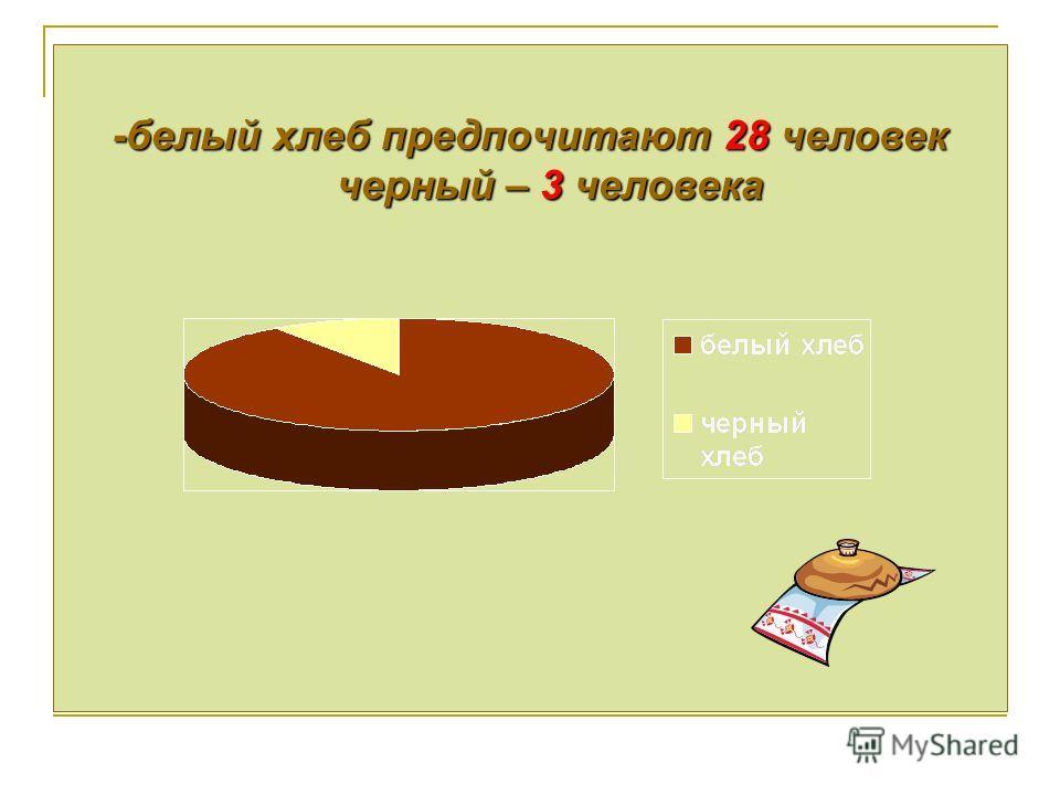 -белый хлеб предпочитают 28 человек черный – 3 человека