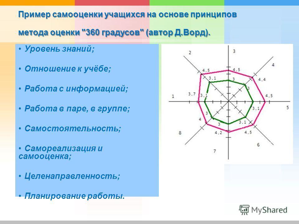 Пример самооценки учащихся на основе принципов метода оценки