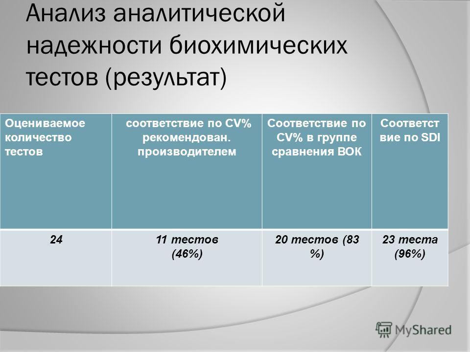 Анализ аналитической надежности биохимических тестов (результат) Оцениваемое количество тестов соответствие по CV% рекомендован. производителем Соответствие по CV% в группе сравнения ВОК Соответст вие по SDI 2411 тестов (46%) 20 тестов (83 %) 23 тест