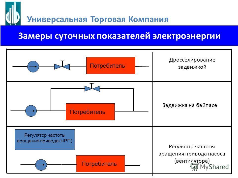 Потребитель Дросселирование задвижкой Потребитель Задвижка на байпасе Потребитель Регулятор частоты вращения привода (ЧРП) Регулятор частоты вращения привода насоса (вентилятора) Замеры суточных показателей электроэнергии Универсальная Торговая Компа
