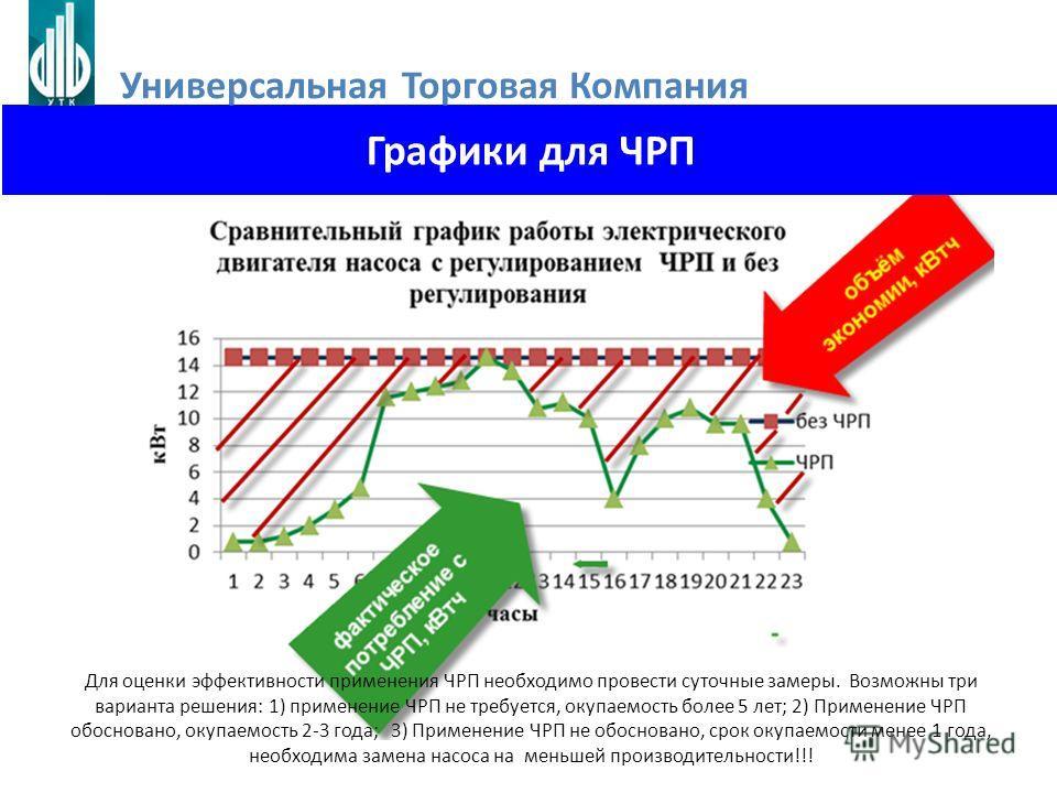Графики для ЧРП Для оценки эффективности применения ЧРП необходимо провести суточные замеры. Возможны три варианта решения: 1) применение ЧРП не требуется, окупаемость более 5 лет; 2) Применение ЧРП обосновано, окупаемость 2-3 года; 3) Применение ЧРП