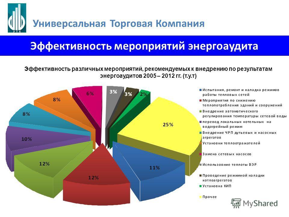 Эффективность мероприятий энергоаудита Эффективность различных мероприятий, рекомендуемых к внедрению по результатам энергоаудитов 2005 – 2012 гг. (т.у.т) Универсальная Торговая Компания