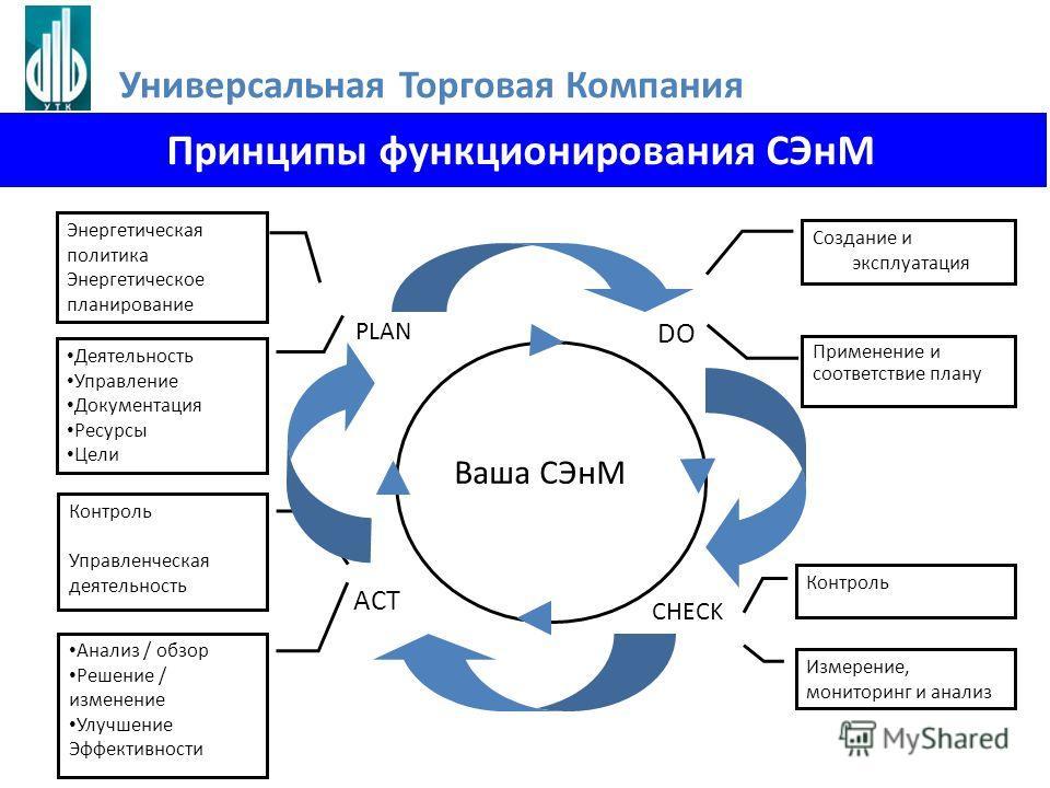 PLAN DO CHECK ACT Деятельность Управление Документация Ресурсы Цели Применение и соответствие плану Измерение, мониторинг и анализ Анализ / обзор Решение / изменение Улучшение Эффективности Энергетическая политика Энергетическое планирование Создание