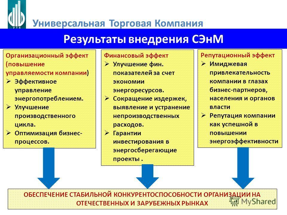 Организационный эффект (повышение управляемости компании) Эффективное управление энергопотреблением. Улучшение производственного цикла. Оптимизация бизнес- процессов. Финансовый эффект Улучшение фин. показателей за счет экономии энергоресурсов. Сокра