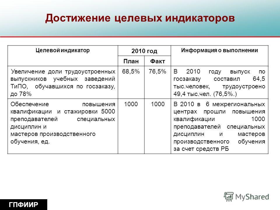 Достижение целевых индикаторов Целевой индикатор 2010 год Информация о выполнении План Факт Увеличение доли трудоустроенных выпускников учебных заведений ТиПО, обучавшихся по госзаказу, до 78% 68,5%76,5%В 2010 году выпуск по госзаказу составил 64,5 т