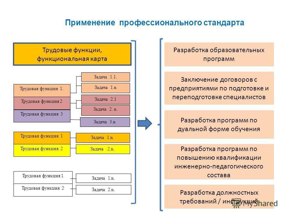 Трудовая функция 1. Трудовая функция 2 Трудовая функция 3 Применение профессионального стандарта Трудовая функция 1 Трудовая функция 2 Трудовая функция 1 Трудовая функция 2 Трудовые функции, функциональная карта Разработка образовательных программ За
