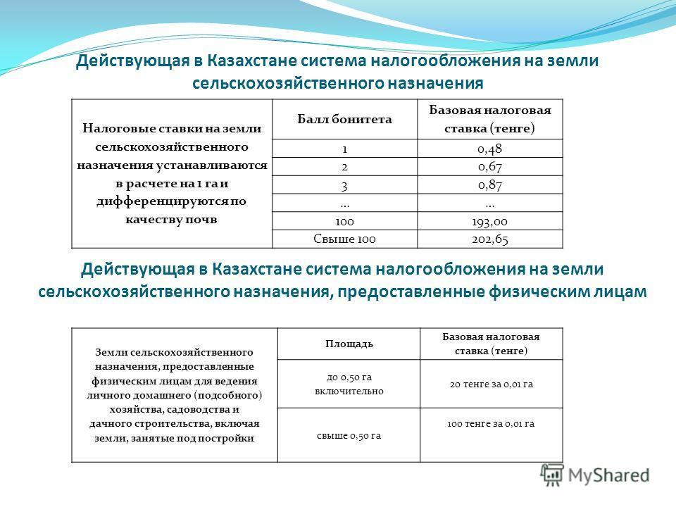 Действующая в Казахстане система налогообложения на земли сельскохозяйственного назначения Налоговые ставки на земли сельскохозяйственного назначения устанавливаются в расчете на 1 га и дифференцируются по качеству почв Балл бонитета Базовая налогова