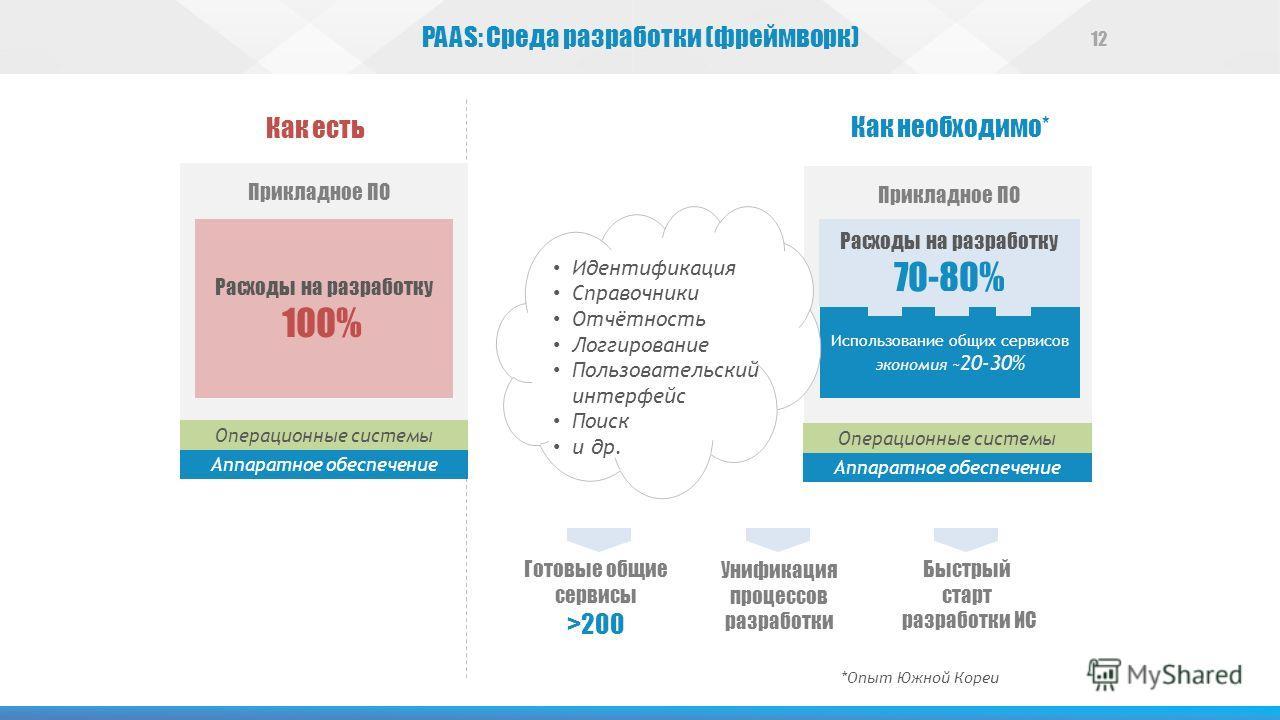 PAAS: Среда разработки (фреймворк) Как есть Как необходимо* Использование общих сервисов экономия ~ 20-30% Операционные системы Аппаратное обеспечение Расходы на разработку 70-80% Прикладное ПО 100% Операционные системы Аппаратное обеспечение Идентиф
