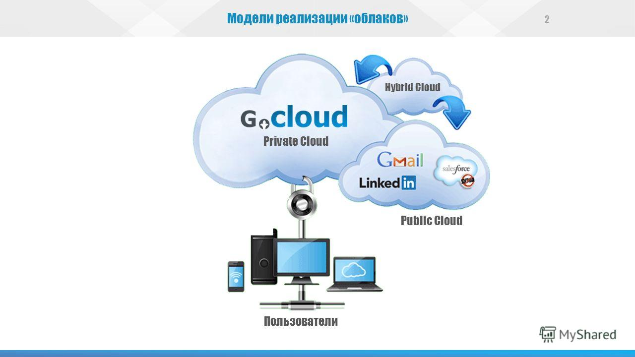 Модели реализации «облаков» 2 Public Cloud Private Cloud Пользователи Hybrid Cloud