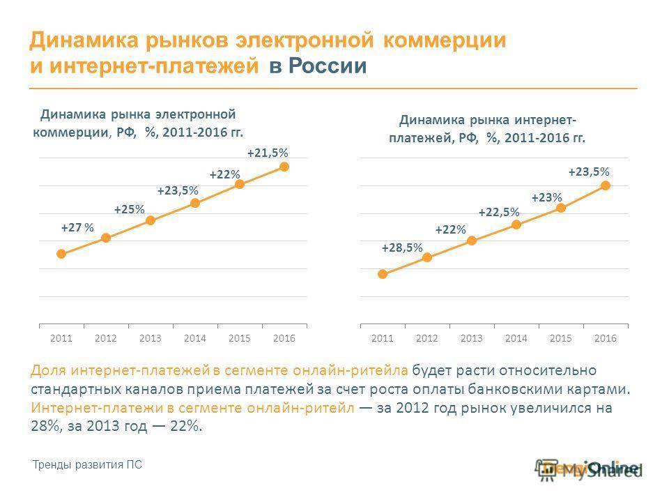 Динамика рынков электронной коммерции и интернет-платежей в России Тренды развития ПС Доля интернет-платежей в сегменте онлайн-ритейла будет расти относительно стандартных каналов приема платежей за счет роста оплаты банковскими картами. Интернет-пла