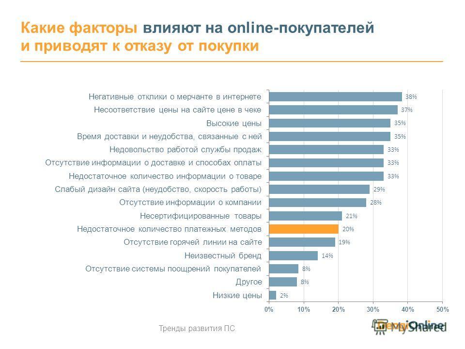Какие факторы влияют на online-покупателей и приводят к отказу от покупки Тренды развития ПС