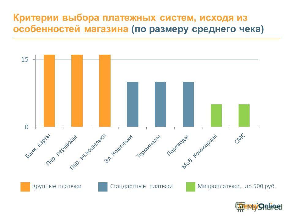 Крупные платежи Стандартные платежи Микроплатежи, до 500 руб. Критерии выбора платежных систем, исходя из особенностей магазина (по размеру среднего чека)