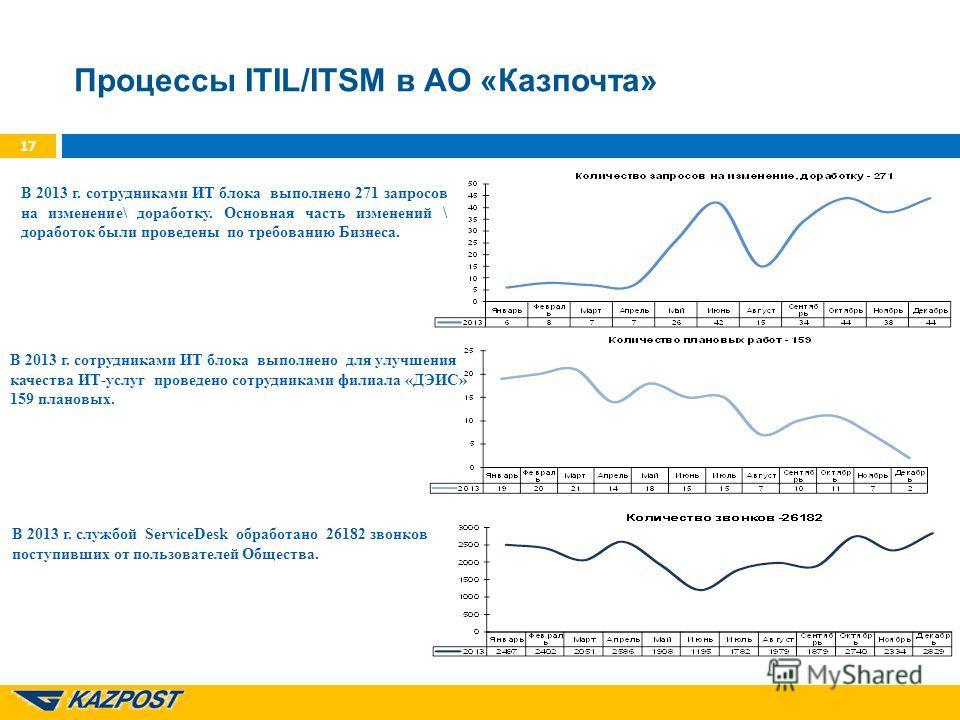 Процессы ITIL/ITSM в АО «Казпочта» 17 В 2013 г. сотрудниками ИТ блока выполнено 271 запросов на изменение\ доработку. Основная часть изменений \ доработок были проведены по требованию Бизнеса. В 2013 г. сотрудниками ИТ блока выполнено для улучшения к