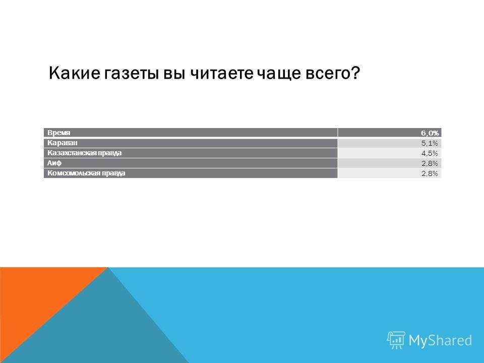 Время 6,0% Караван 5,1% Казахстанская правда 4,5% Аиф 2,8% Комсомольская правда 2,8% Какие газеты вы читаете чаще всего?
