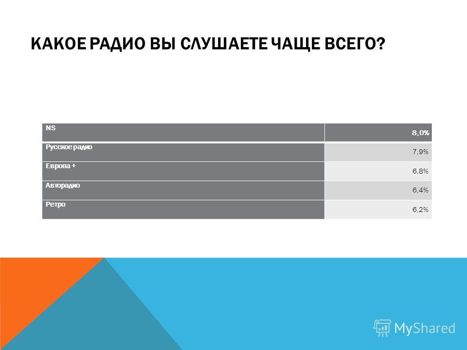 КАКОЕ РАДИО ВЫ СЛУШАЕТЕ ЧАЩЕ ВСЕГО? NS 8,0% Русское радио 7,9% Европа + 6,8% Авторадио 6,4% Ретро 6,2%