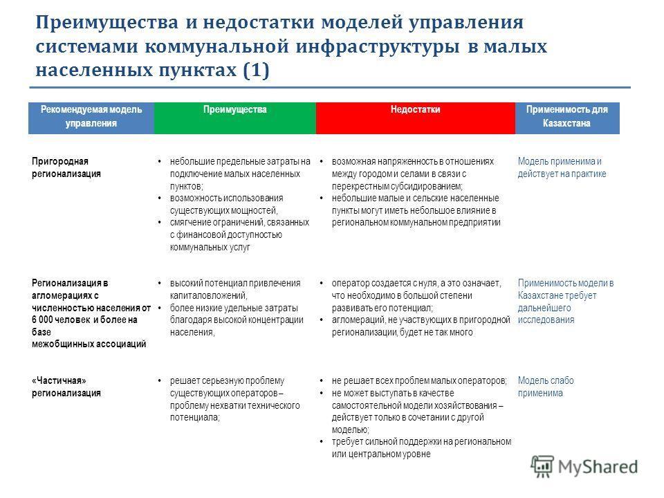 Преимущества и недостатки моделей управления системами коммунальной инфраструктуры в малых населенных пунктах (1) Рекомендуемая модель управления Преимущества Недостатки Применимость для Казахстана Пригородная регионализация небольшие предельные затр