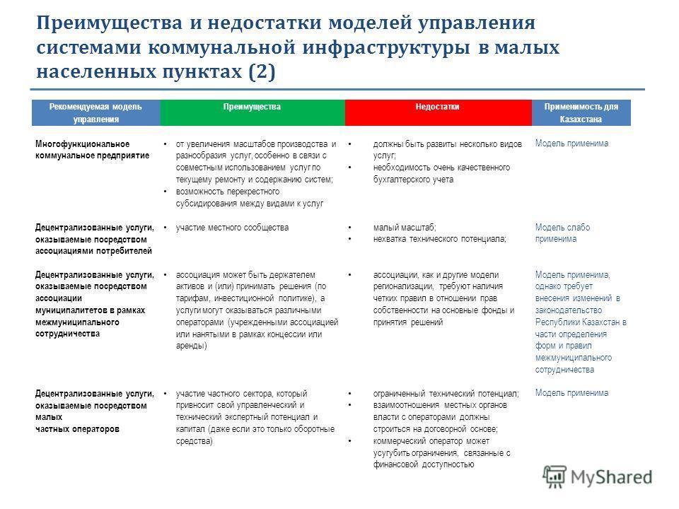 Преимущества и недостатки моделей управления системами коммунальной инфраструктуры в малых населенных пунктах (2) Рекомендуемая модель управления Преимущества Недостатки Применимость для Казахстана Многофункциональное коммунальное предприятие от увел