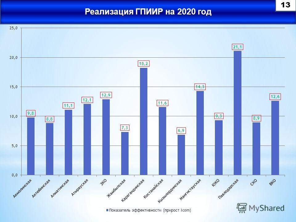 Реализация ГПИИР на 2020 год 13