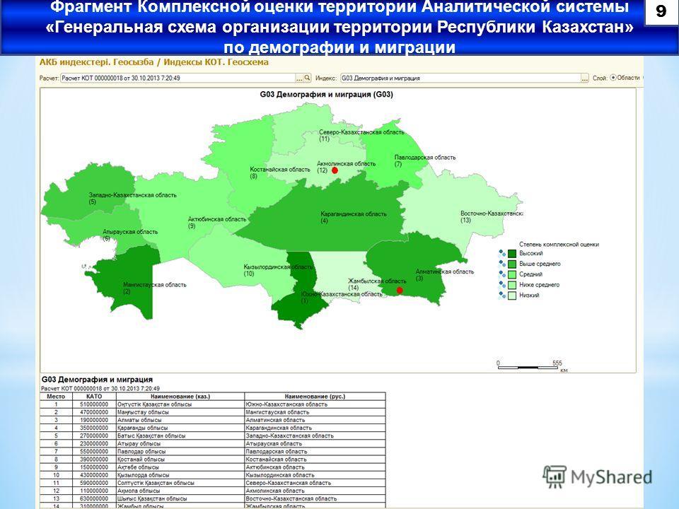 Фрагмент Комплексной оценки территории Аналитической системы «Генеральная схема организации территории Республики Казахстан» по демографии и миграции 9