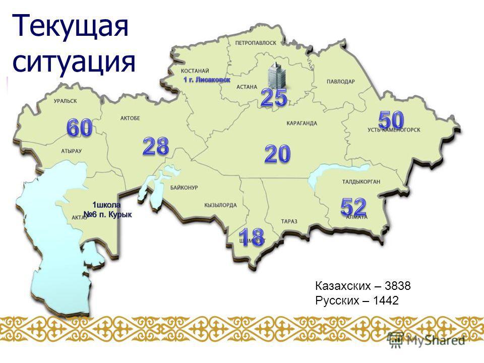 Текущая ситуация Казахских – 3838 Русских – 1442