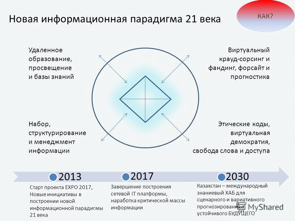 Новая информационная парадигма 21 века КАК? 2013 2017 2030 Старт проекта EXPO 2017, Новые инициативы в построении новой информационной парадигмы 21 века Завершение построения сетевой IT платформы, наработка критической массы информации Казахстан – ме