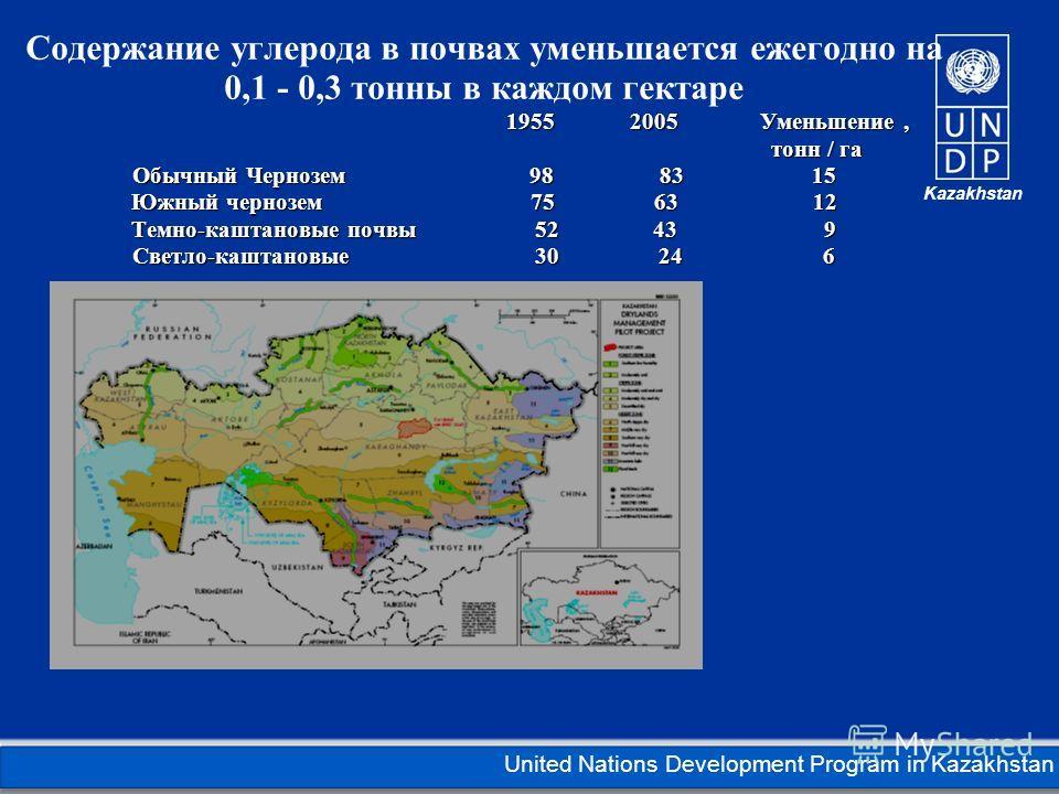 Kazakhstan United Nations Development Program in Kazakhstan 1955 2005 Уменьшение, тонн / га Обычный Чернозем 98 83 15 Южный чернозем 75 63 12 Темно-каштановые почвы 52 43 9 Светло-каштановые 30 24 6 Содержание углерода в почвах уменьшается ежегодно н
