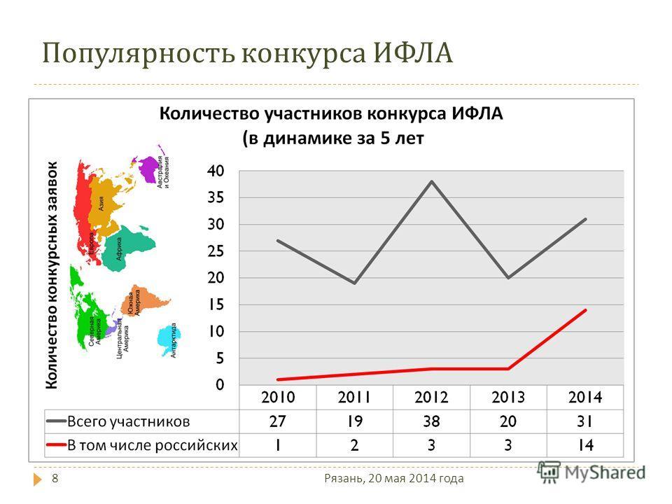 Популярность конкурса ИФЛА 8 Рязань, 20 мая 2014 года