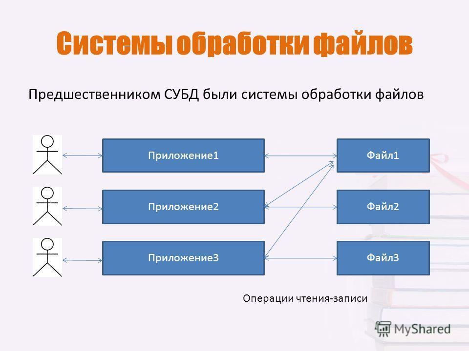 Системы обработки файлов Предшественником СУБД были системы обработки файлов Файл 1 Файл 2 Файл 3 Приложение 1 Приложение 2 Приложение 3 Операции чтения-записи