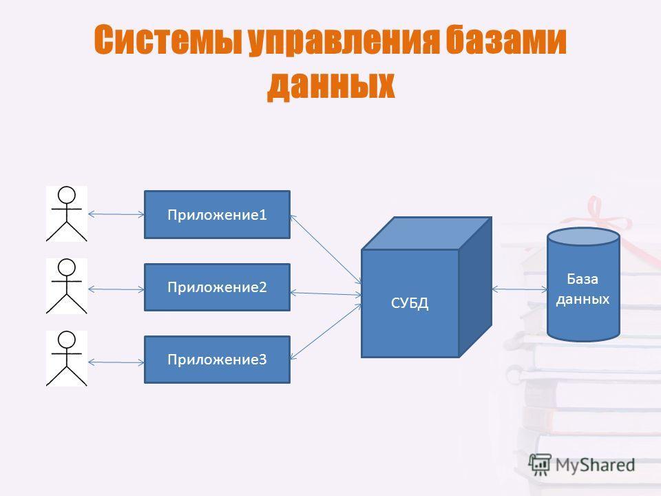 Системы управления базами данных Приложение 1 Приложение 2 Приложение 3 База данных СУБД