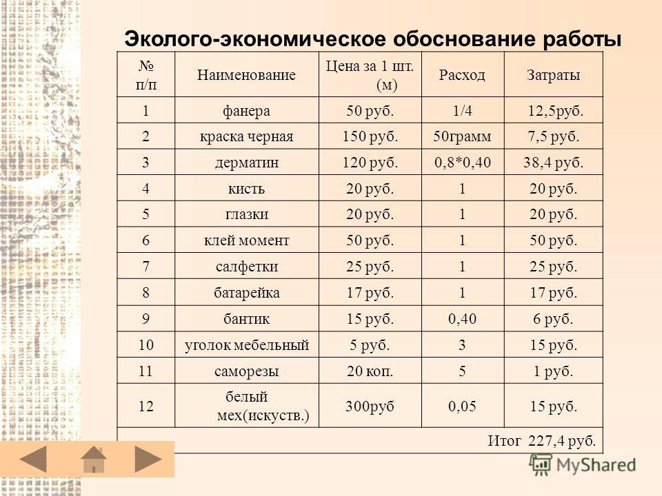 Эколого-экономическое обоснование работы п/п Наименование Цена за 1 шт. (м) Расход Затраты 1 фанера 50 руб.1/4 12,5 руб. 2 краска черная 150 руб.50 грамм 7,5 руб. 3 дерматин 120 руб.0,8*0,4038,4 руб. 4 кисть 20 руб.1 5 глазки 20 руб.1 6 клей момент 5