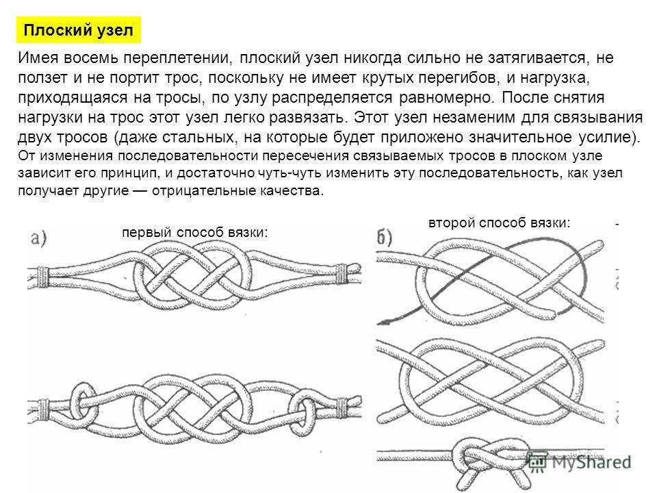 Плоский узел Имея восемь переплетении, плоский узел никогда сильно не затягивается, не ползет и не портит трос, поскольку не имеет крутых перегибов, и нагрузка, приходящаяся на тросы, по узлу распределяется равномерно. После снятия нагрузки на трос э