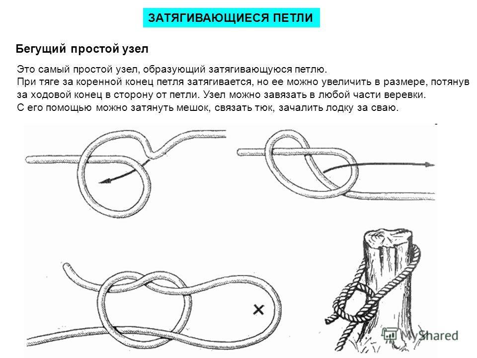 ЗАТЯГИВАЮЩИЕСЯ ПЕТЛИ Это самый простой узел, образующий затягивающуюся петлю. При тяге за коренной конец петля затягивается, но ее можно увеличить в размере, потянув за ходовой конец в сторону от петли. Узел можно завязать в любой части веревки. С ег