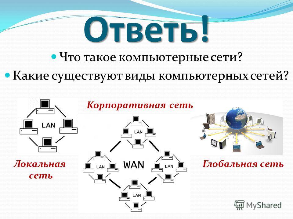 Ответь! Что такое компьютерные сети? Какие существуют виды компьютерных сетей? Глобальная сеть Локальная сеть Корпоративная сеть