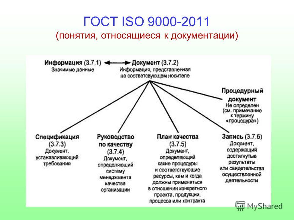 ГОСТ ISO 9000-2011 (понятия, относящиеся к документации)