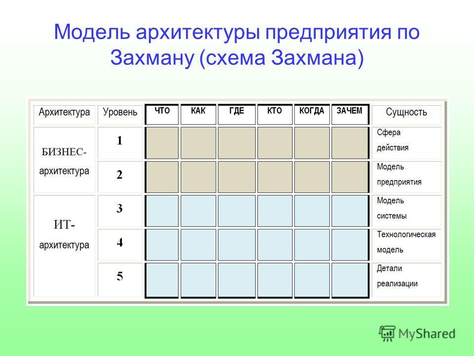 Модель архитектуры предприятия по Захману (схема Захмана)