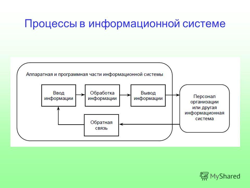 Процессы в информационной системе