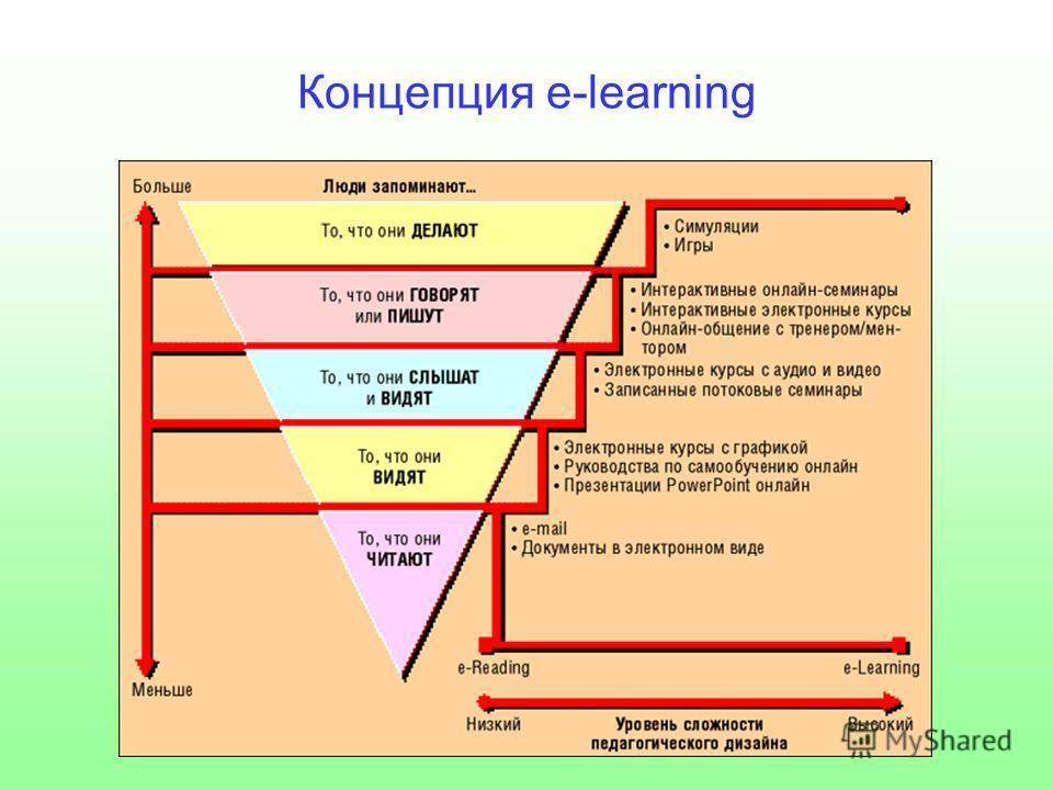 Концепция е-learning
