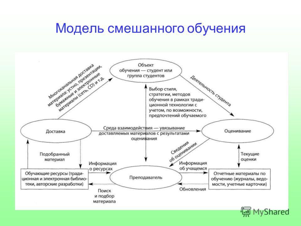Модель смешанного обучения
